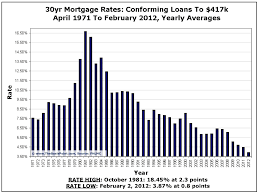 mortgage rate charts mortgage rate chart 1971 to present the basis point