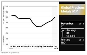Gold Metal Price Chart Palladium Price Archives Steel Aluminum Copper