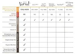 Verve Energy Drink Comparison Chart To Other Energy Drinks