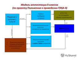 Презентация на тему Краевые процедуры оценки качества  13 13 ПЕРЕСДАЧА