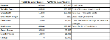how to make a budget how to create a small business budget bookkeeping accounting
