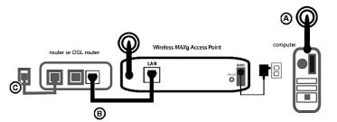 точка доступа