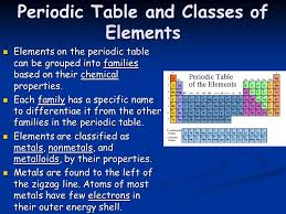 Periodic Table of Elements Chapter ppt download