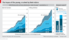 Daily Chart Young V Old Votes For Bernie And Hillary In