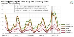 Corn Dry Down Chart Propane Use For Crop Drying Depends On Weather And Corn