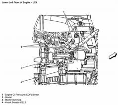 2005 chevy bu engine diagram wiring diagram for you • solved i need to know the location of the knock sensor on fixya rh fixya com 2005 chevy bu 2 2 engine diagram 2005 chevy bu 2 2 engine diagram