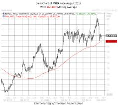 Oil Stocks Buy Signal Has Never Been Wrong
