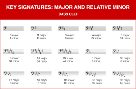 All The Major And Minor Scales Veracious Major Minor Key