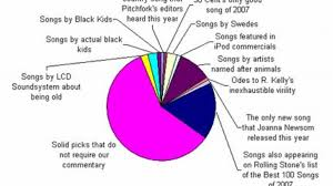 Song Charts By Year Fun With Pie Charts Mental Floss
