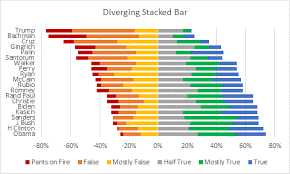 Excel Diverging Stacked Bar Chart Diverging Stacked Bar Charts Peltier Tech Blog