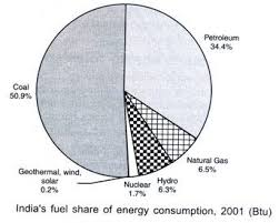 essay on urban problems related to energy s fuel share of energy consumption 2001 btu