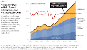 Us Spending Chart Eight Charts That Show The Growth In Government The Budget