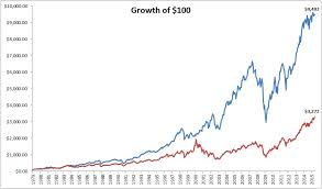 Russell 2000 Index Chart How Should We Think About Past Performance The Irrelevant