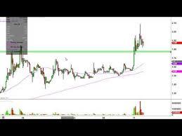 Tkai Stock Chart Tkai Stock Chart Technical Analysis For 10 11 16