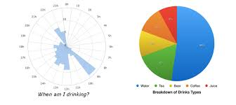 How Much Water Should I Drink A Day Chart A Liquid Life Hydration Tracking Or Some Science And Self
