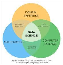 Venn Diagram Bioinformatics Data Science Venn Diagram By Shelly Palmer 2015 Data Science