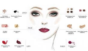 makeup tips fоr dіffеrеnt types оf faces