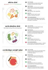 18 Most Popular Diets And Which Is Right For You Revealed