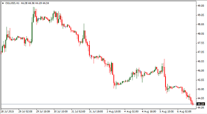 Trading Correlation Between Usd Cad And Wti Crude Oil