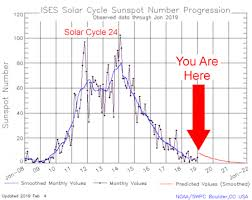 Solar Cycles 24 25 Latest Updates And Predictions The