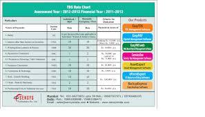 Tds Rate Chart Ay 2012 2013 Sensys Blog