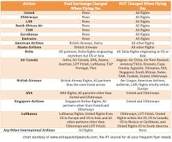 Airline Fee Chart Which Airlines Charge Fuel Surcharges With Downloadable