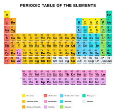 Periodic Table Of The Elements English Labeling Digital Art by ...