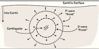 Seismic Wave An Overview Sciencedirect Topics