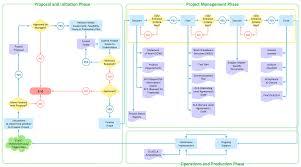 Flow Chart Creator