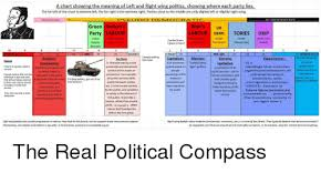 A Chart Showing The Meaning Of Left And Right Wing Politics