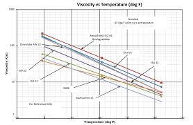 Oil Viscosity Vs Temperature Deg F Kti Hydraulics Inc
