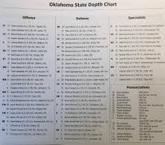 Bears Depth Chart 2017 Oklahoma State Depth Chart For Baylor
