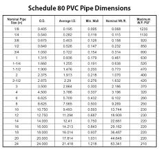 Sdr Pipe Chart Pressure Rating Of Pvc Pipe Kilar Co