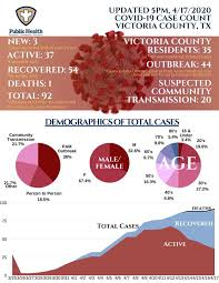 You should not use the data set to decide to travel or shop in an area that may appear to have lower cases level of. Victoria County Reports 3 New Cases Ending 2 Day Streak Covid 19 Victoriaadvocate Com