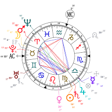 Astrology And Natal Chart Of O Henry Born On 1862 09 11