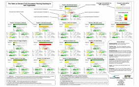 Succession Planning Chart Right People Right Roles Succession Planning