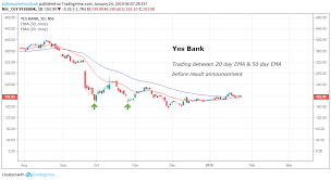 Yes Bank Chart View For Nse Yesbank By Indiamarketoutlook