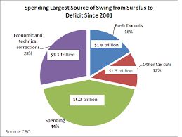 Cbo Budget Pie Chart Cbo Figures Dispel Myth That Bush Tax Cuts Caused Todays