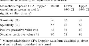 Doppler results