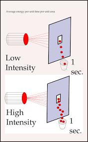 Average Light Intensity Intensity Physics Simple English Wikipedia The Free