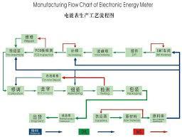 Quality Control Shenzhen Calinmeter Co Ltd