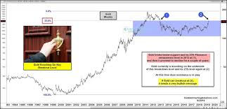 Gold Is Knocking On Key Breakout Level See It Market