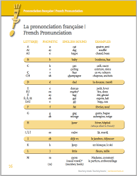 Spell a few words to your partner and see how you do, and then swap turns and write. French Alphabet Pronunciation Writing A Business