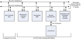 Mil Spec Chart Mil Std 1553 Wikipedia