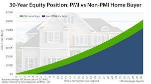 Private mortgage insurance (pmi) is insurance coverage that homeowners are required to have if they're basically, pmi gives mortgage lenders some backup if a house falls into foreclosure because the homeowner couldn't you need an agent who cares more about you than their commission check. Mortgage Insurance Cost Versus Benefits Should You Pay For Pmi Mortgage Rates Mortgage News And Strategy The Mortgage Reports