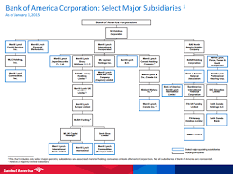 Wells Fargo Bank Organizational Chart Usdchfchart Com