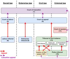 Judiciary Of Belgium Wikipedia