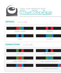 Race Codes Chart Simply Print And Play Ozobot Successful Rat Race Coding