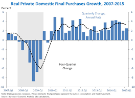 Second Estimate Of Gdp For The Second Quarter Of 2015