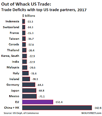 Us Trade Deficit Chart How Out Of Whack Are Us Trade Relationships 2017 Trade